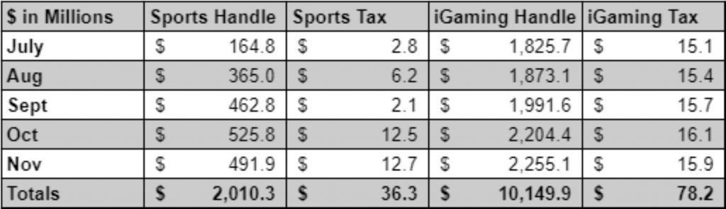 Pennsylvania gaming totals